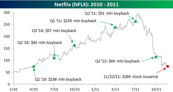 netflix stock price 2010