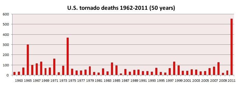 Jon Davies Severe Weather Notes: The 2011 tornado death ...