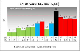 Beklimming Col de Vars profiel