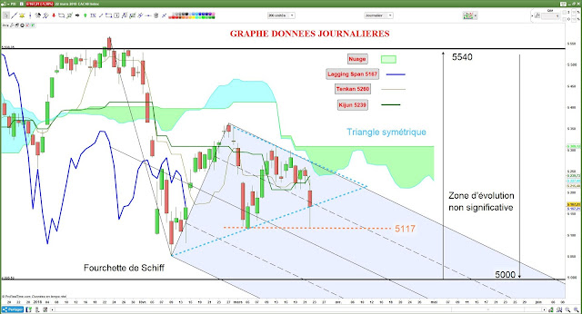 Analyse technique CAC40 [22/03/18]