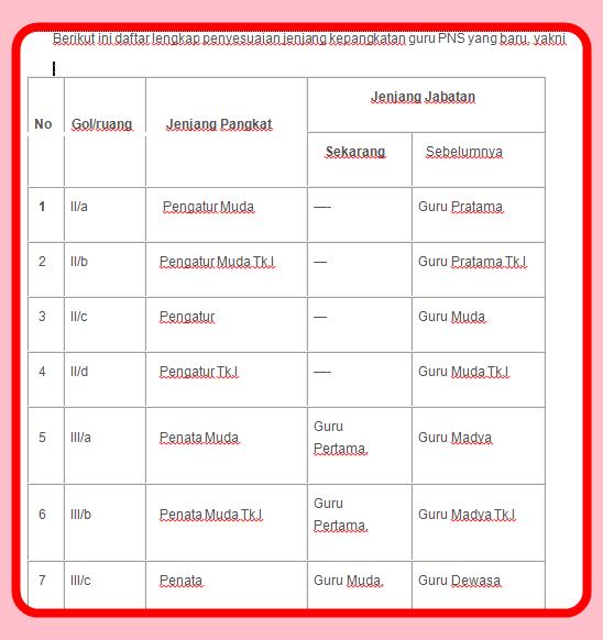 Aplikasi Daftar Peyesuaian Jenjang Kepangkatan Guru PNS Terbaru