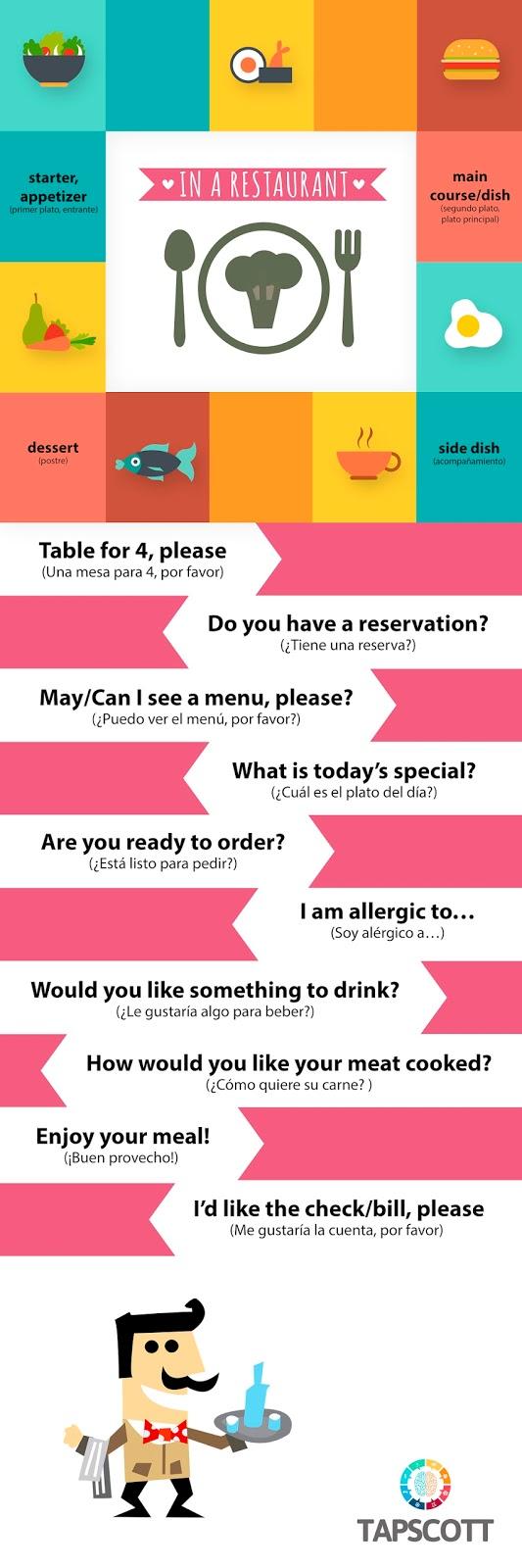 infografía: in a restaurant