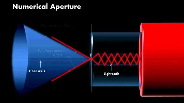Apa yang dimaksud dengan kabel fiber optik?