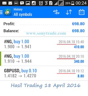 Hasil Trading Natural Gas, forex, saham sonytrade