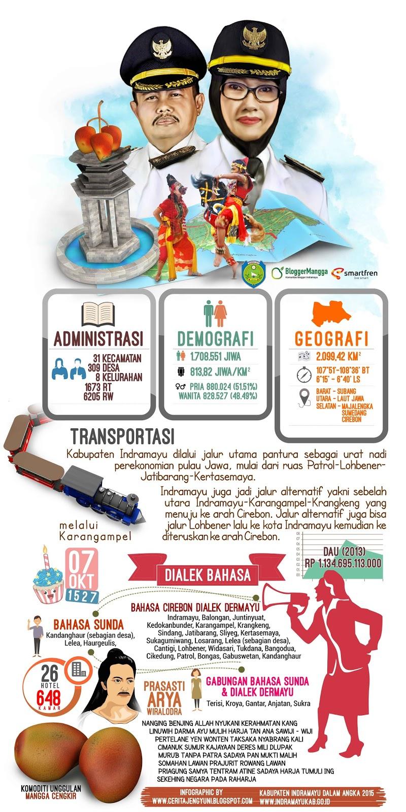 Infografis Indramayu