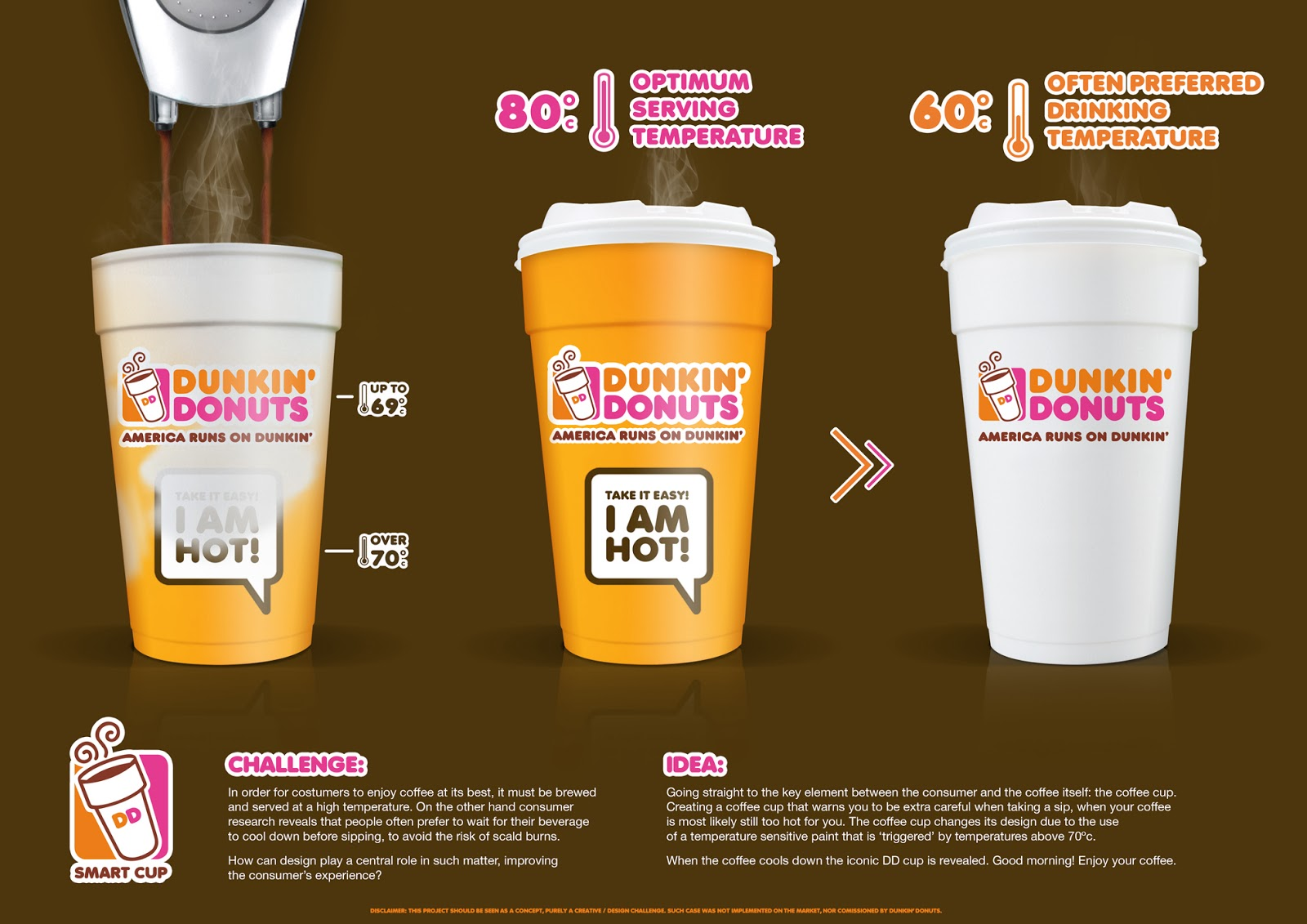 Dd Smart Cup Concept On Packaging Of The World