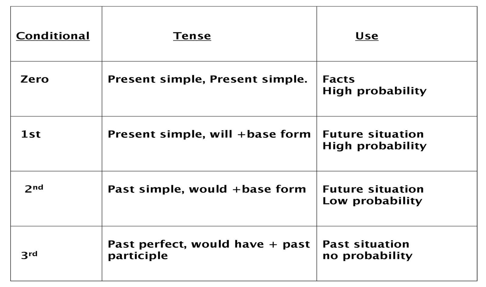 In Plain English Conditional Sentences