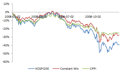 Buy and hold constant mix cppi