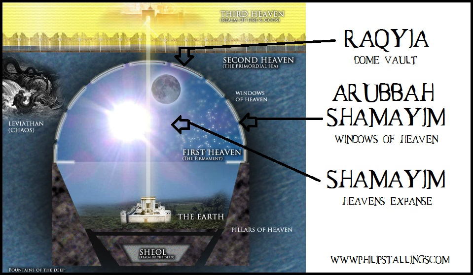 Philip Stallings: The Biblical Flat Earth: A Response To