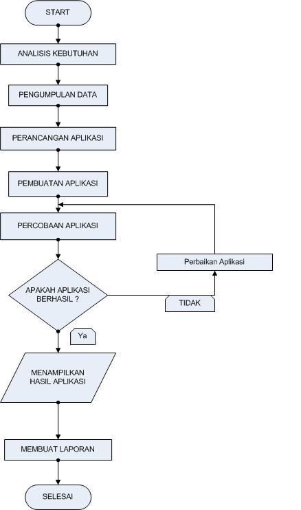 Sharing sains analisa dan perancangan sistem pakar mendiagnosa diagram alir penelitian flowchart ccuart Images