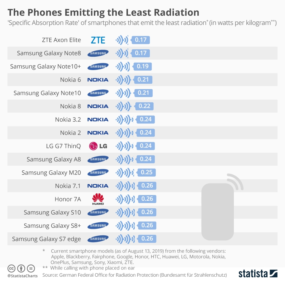 The Phones Emitting the Least Radiation