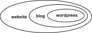 Perbedaan Website, Blog, Wordpress