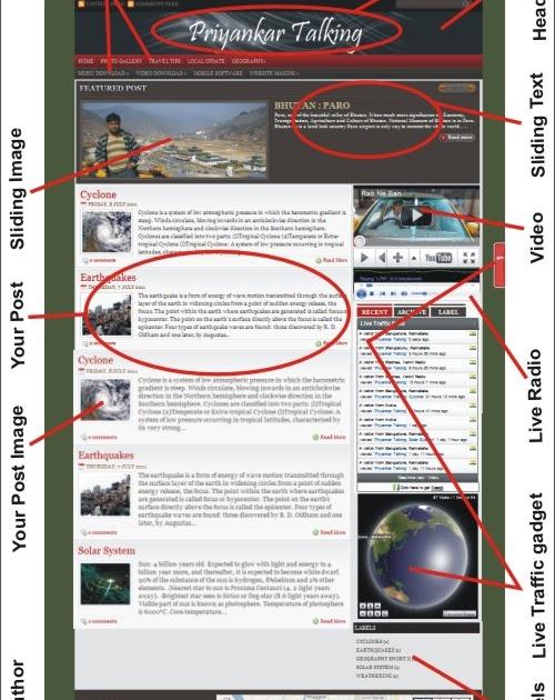 Priyankar Talking Anatomy Of An Webpage