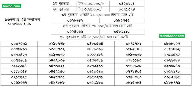 93Th-100Taka-Prize-Bond-Draw-Result-Bangladesh-31-October-2018