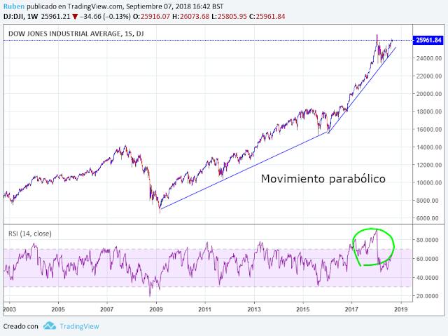 Dow Jones analisis tecnico