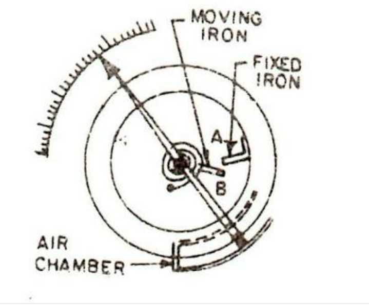 Moving Iron Instruments Types Working Principle