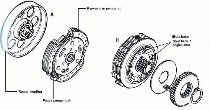 Cara Kerja Kopling Otomatis Sepeda Motor (Automatic Clutch