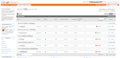 Google Analytics Account Overview report with GA Data Grabber
