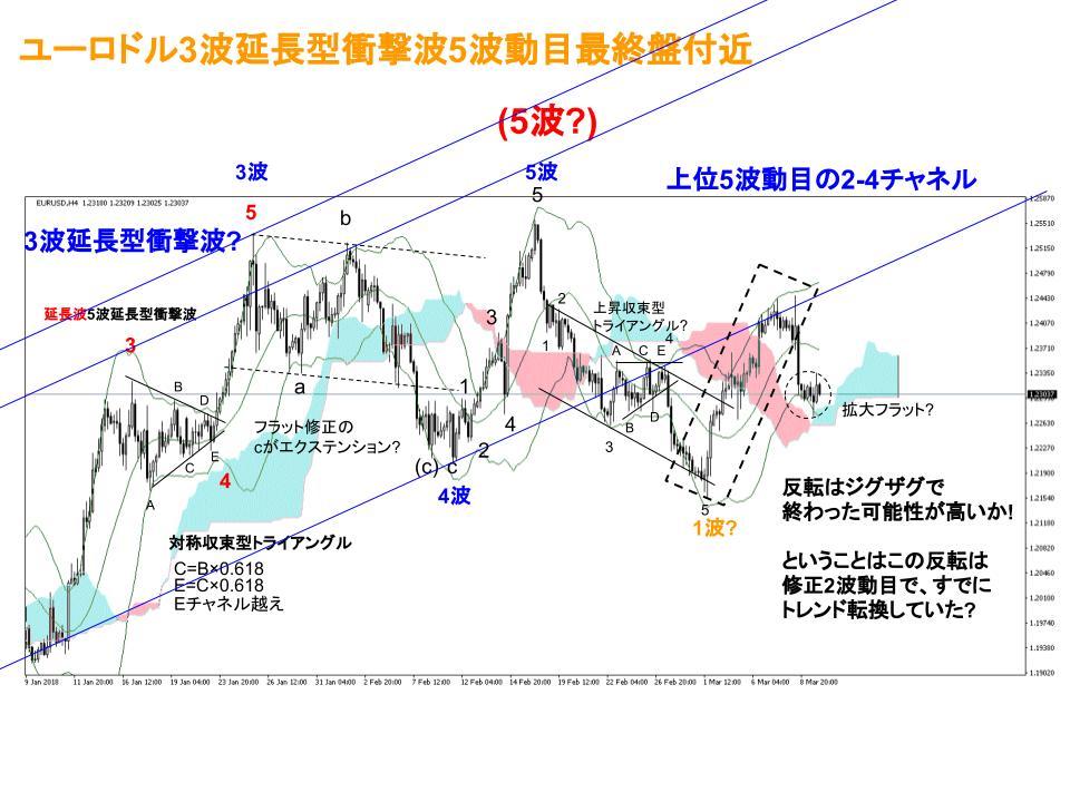 ユーロドル為替相場4時間足チャート(3/5週)