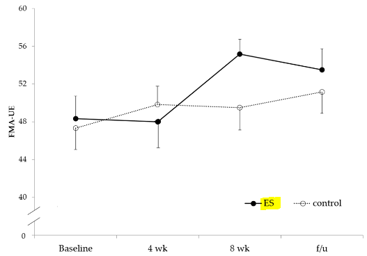 図:末梢神経電気刺激による上肢機能改善効果