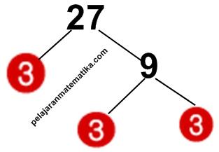 Pohon Faktor-Faktorisasi prima dari 27