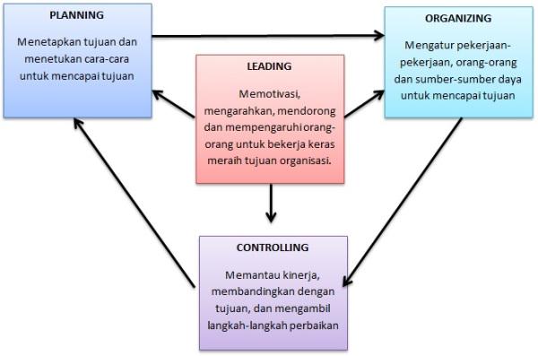 Konsultan Bisnis Dan Manajemen Konsultan Manajemen