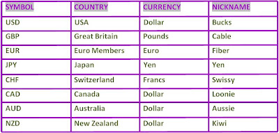 In The Table You Will See Currency Symbol Country That Owns Name Of And Nickname Given To Each