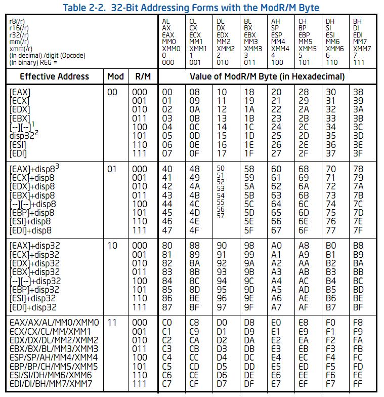 D0cs4vage Interesting Behaviors In X86 Instructions