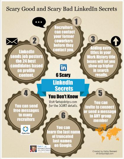 LinkedIn secrets, LinkedIn tricks, LinkedIn tips,