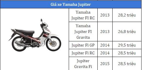 Giá xe máy Yamaha Jupiter 2017