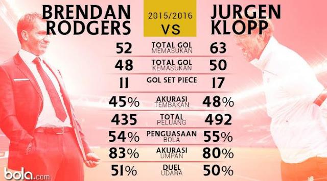Brendan Rodgers vs Jurgen Klopp