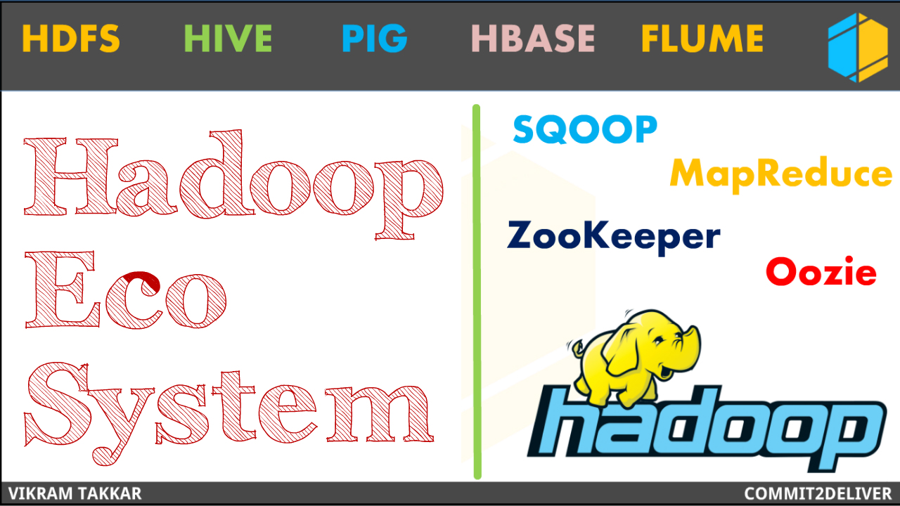 Commit 2 deliver 3 hadoop ecosystem hadoop tutorial hadoop ecosystem hadoop tutorial baditri Image collections