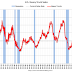 U.S. Heavy Truck Sales down 43% Year-over-year in March
