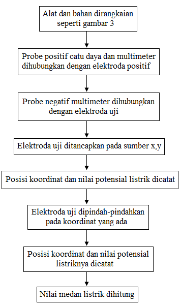 diagram alir percobaan ekipotensial