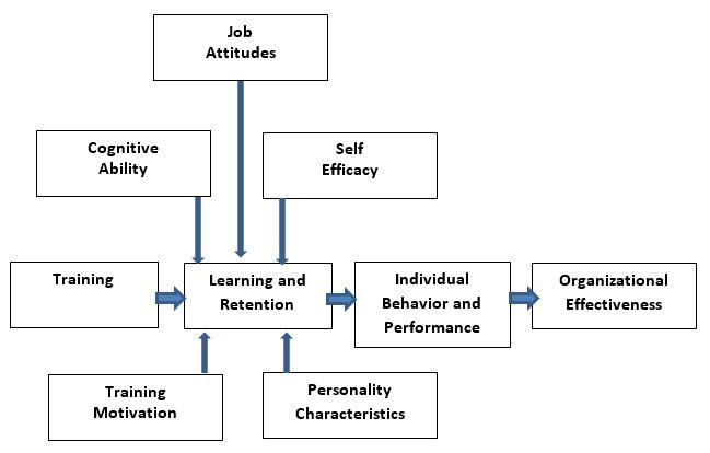 Teori-Teori Motivasi Dalam Pelatihan Dan Pengembangan SDM_