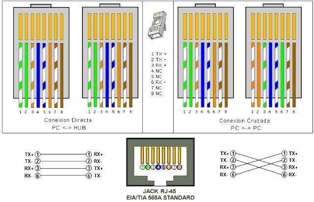 Cables Ethernet Cruzados y Directos