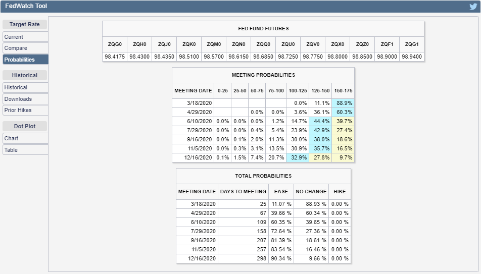 CME Group FedWatch Tool Probabilities of Federal Funds Rate Changing at Future FOMC Meeting Dates, Snapshot on 21 February 2020