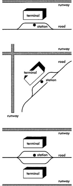 4- Diagrammatic layouts of relationship between terminal, runway and road