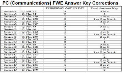 AP PC Communications FWT Answer key Corrections