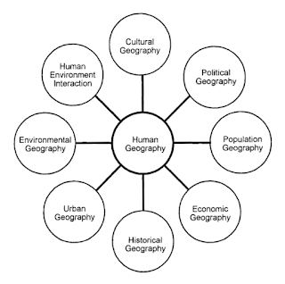 Type of Human Geography