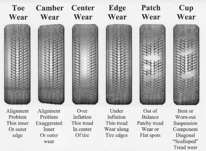 Tirebudget com tire wear chart