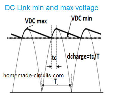DC link minimum and maximum voltage