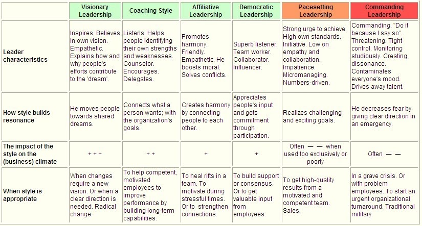 six emotional leadership styles pdf