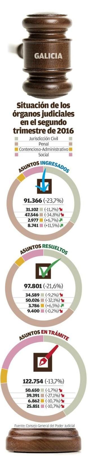 Estatísticas 2016