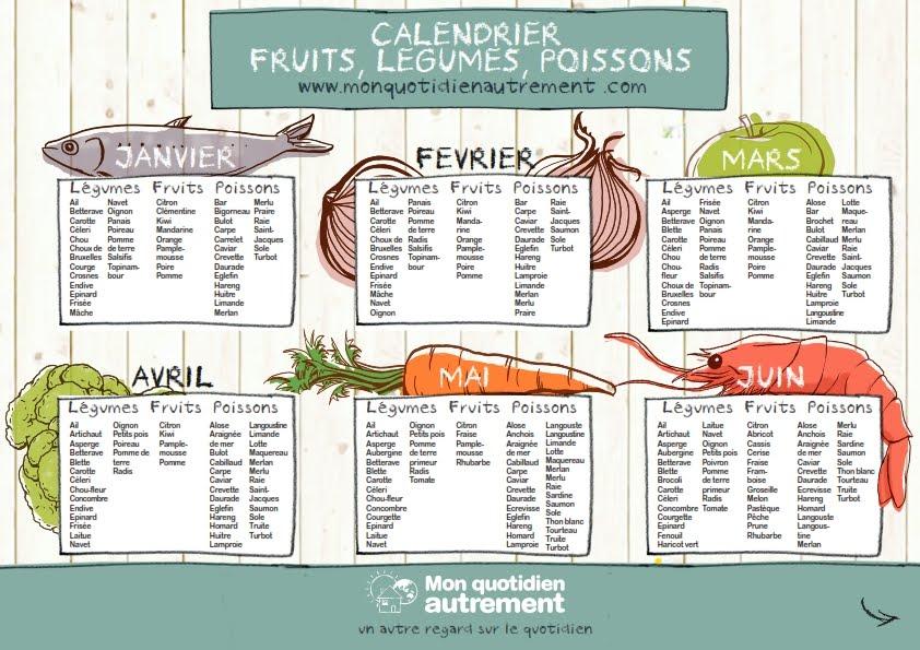 consommer de saison calendrier des fruits legumes et poissons recettes bio et fait maison. Black Bedroom Furniture Sets. Home Design Ideas