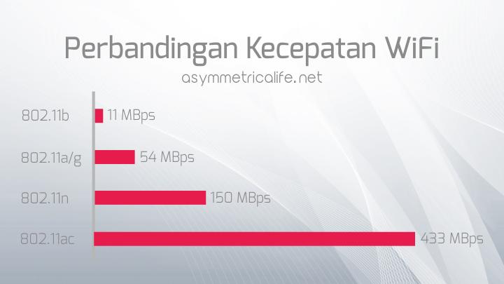 Perbandingan Kecepatan WiFi