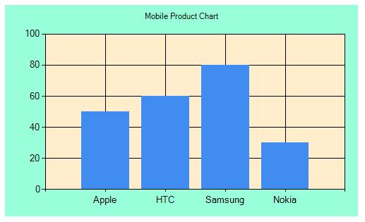 Applying inbuilt custom theme in chart in mvc