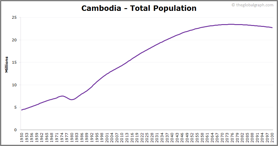 Cambodia  Total Population Trend
