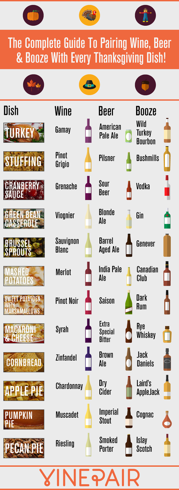 Thanksgiving Drink Pairing Infographic
