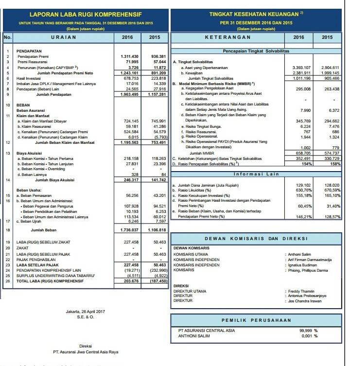 Image Result For Bisnis Investasi Car I